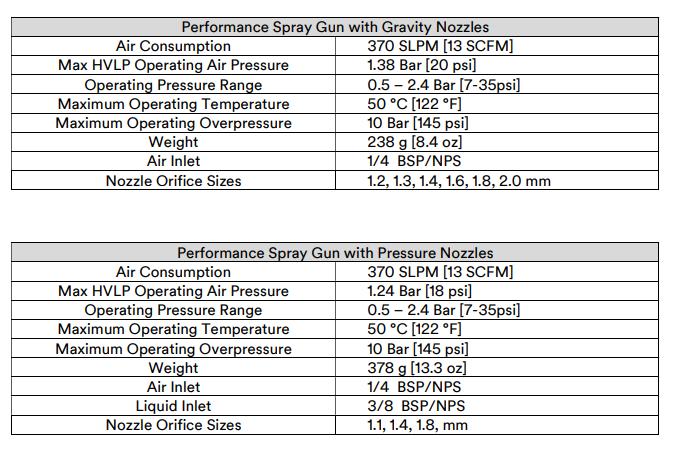 3M performance Gun
